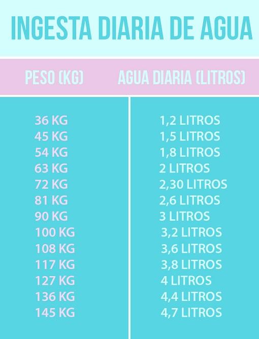 Cuánta Agua Deberías Beber Según Tu Peso Agua Mar Azul